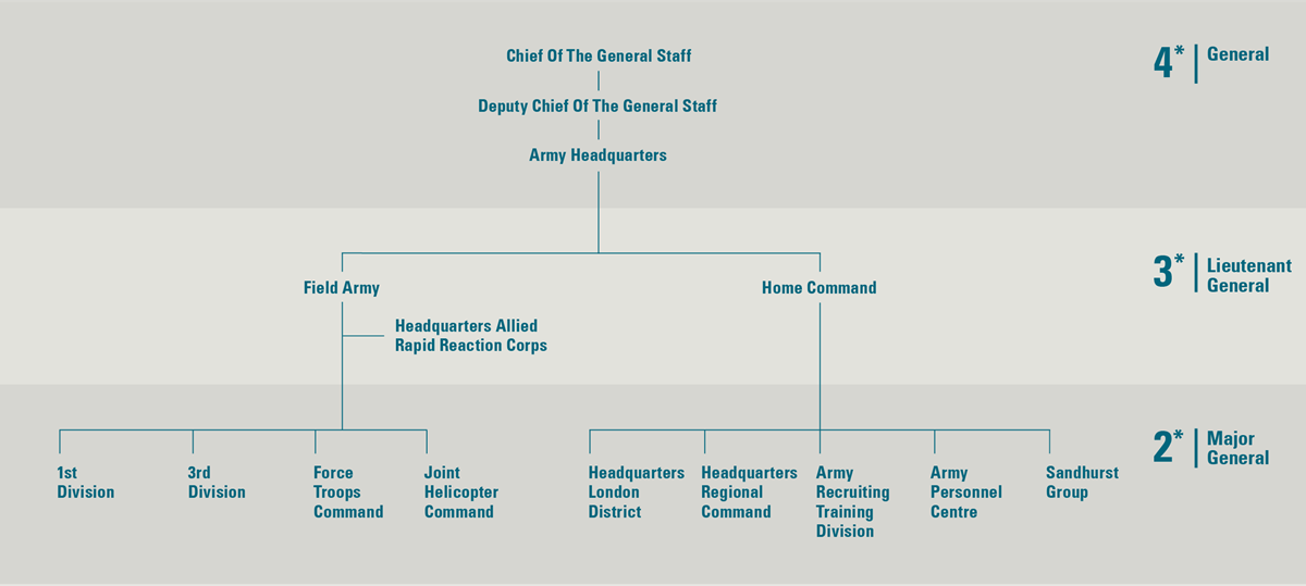 The British Army Structure