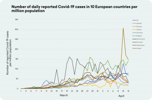 Graph comparing Covid-19 cases in European countries.
