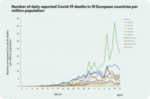 Graph showing Covid-19 deaths across Europe. Once again, Sweden is nowhere near the top.