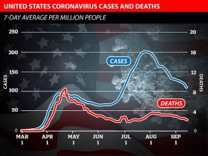 US Covid Chart shows In the US a 'spike' of infections or cases was not followed by a significant rise in deaths.